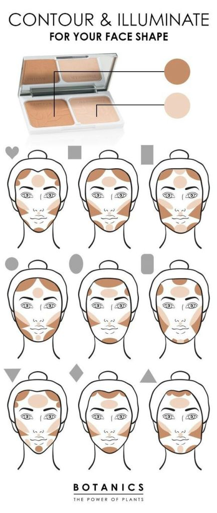 Схемы контуринга для разных форм лица